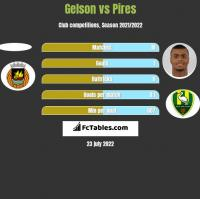 Gelson vs Pires h2h player stats