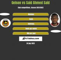 Gelson vs Said Ahmed Said h2h player stats
