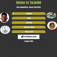 Gelson vs Tarantini h2h player stats