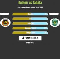 Gelson vs Tabata h2h player stats