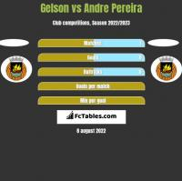 Gelson vs Andre Pereira h2h player stats