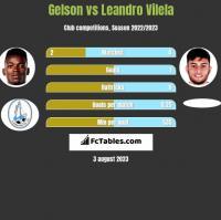 Gelson vs Leandro Vilela h2h player stats