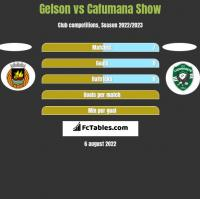 Gelson vs Cafumana Show h2h player stats