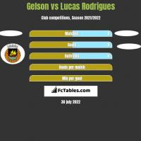 Gelson vs Lucas Rodrigues h2h player stats