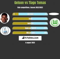 Gelson vs Tiago Tomas h2h player stats