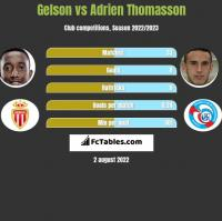 Gelson vs Adrien Thomasson h2h player stats