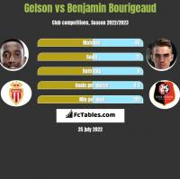 Gelson vs Benjamin Bourigeaud h2h player stats