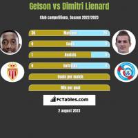 Gelson vs Dimitri Lienard h2h player stats