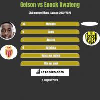 Gelson vs Enock Kwateng h2h player stats