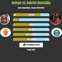 Gelson vs Gabriel Boschilia h2h player stats