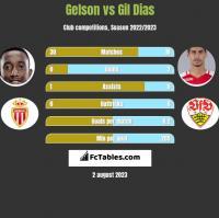 Gelson vs Gil Dias h2h player stats