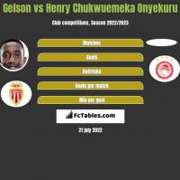 Gelson vs Henry Chukwuemeka Onyekuru h2h player stats