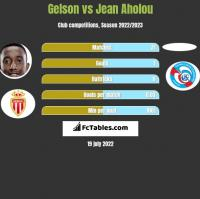 Gelson vs Jean Aholou h2h player stats