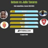 Gelson vs Julio Tavares h2h player stats