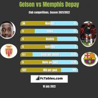 Gelson vs Memphis Depay h2h player stats