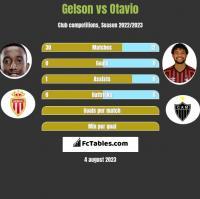 Gelson vs Otavio h2h player stats