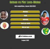 Gelson vs Pier Lees-Melou h2h player stats
