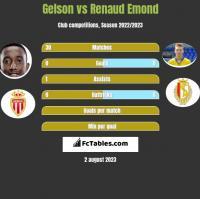 Gelson vs Renaud Emond h2h player stats