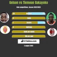 Gelson vs Tiemoue Bakayoko h2h player stats