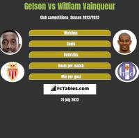 Gelson vs William Vainqueur h2h player stats