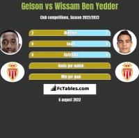 Gelson vs Wissam Ben Yedder h2h player stats