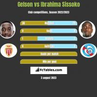Gelson vs Ibrahima Sissoko h2h player stats