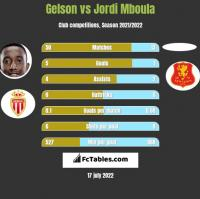 Gelson vs Jordi Mboula h2h player stats