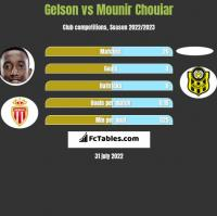 Gelson vs Mounir Chouiar h2h player stats