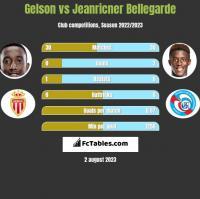 Gelson vs Jeanricner Bellegarde h2h player stats