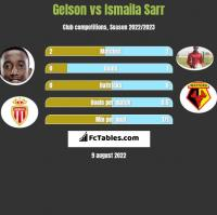 Gelson vs Ismaila Sarr h2h player stats