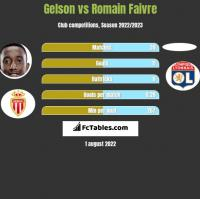 Gelson vs Romain Faivre h2h player stats