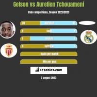Gelson vs Aurelien Tchouameni h2h player stats