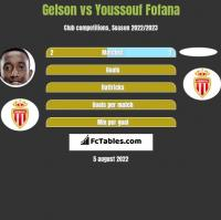 Gelson vs Youssouf Fofana h2h player stats