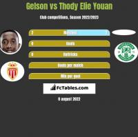 Gelson vs Thody Elie Youan h2h player stats