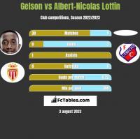Gelson vs Albert-Nicolas Lottin h2h player stats