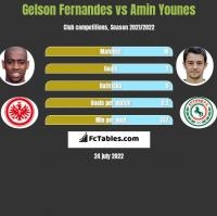 Gelson Fernandes vs Amin Younes h2h player stats