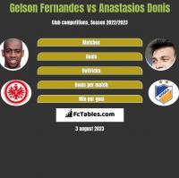 Gelson Fernandes vs Anastasios Donis h2h player stats