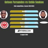 Gelson Fernandes vs Cebio Soukou h2h player stats
