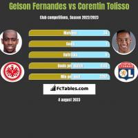 Gelson Fernandes vs Corentin Tolisso h2h player stats