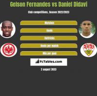 Gelson Fernandes vs Daniel Didavi h2h player stats