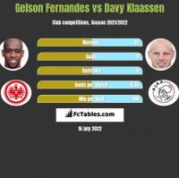 Gelson Fernandes vs Davy Klaassen h2h player stats