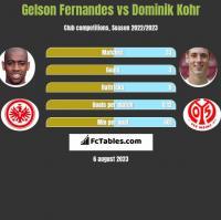Gelson Fernandes vs Dominik Kohr h2h player stats