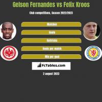 Gelson Fernandes vs Felix Kroos h2h player stats