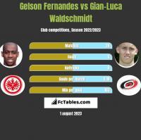 Gelson Fernandes vs Gian-Luca Waldschmidt h2h player stats