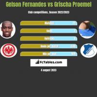 Gelson Fernandes vs Grischa Proemel h2h player stats