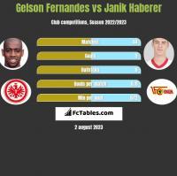 Gelson Fernandes vs Janik Haberer h2h player stats