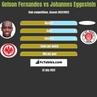 Gelson Fernandes vs Johannes Eggestein h2h player stats