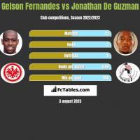 Gelson Fernandes vs Jonathan De Guzman h2h player stats