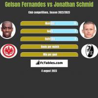 Gelson Fernandes vs Jonathan Schmid h2h player stats