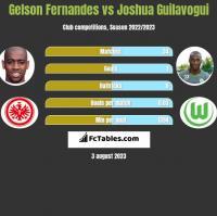 Gelson Fernandes vs Joshua Guilavogui h2h player stats